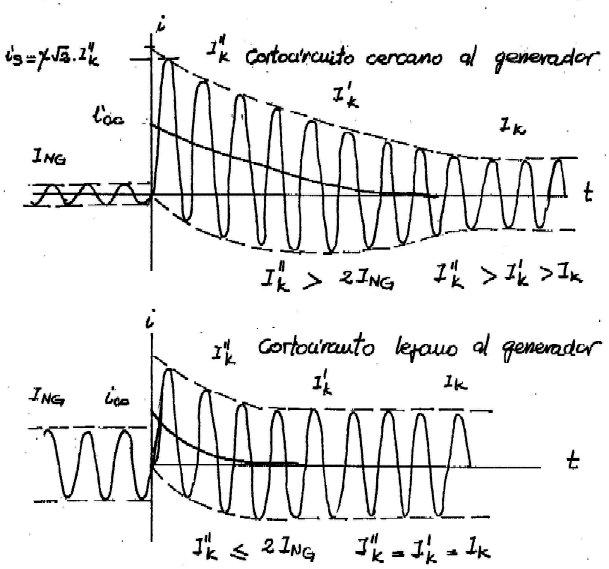 calculo corriente cortocircuito: